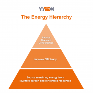 The three steps of the energy hierarchy used in environmental design.
