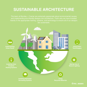 An infographic showing different forms of environmental design.